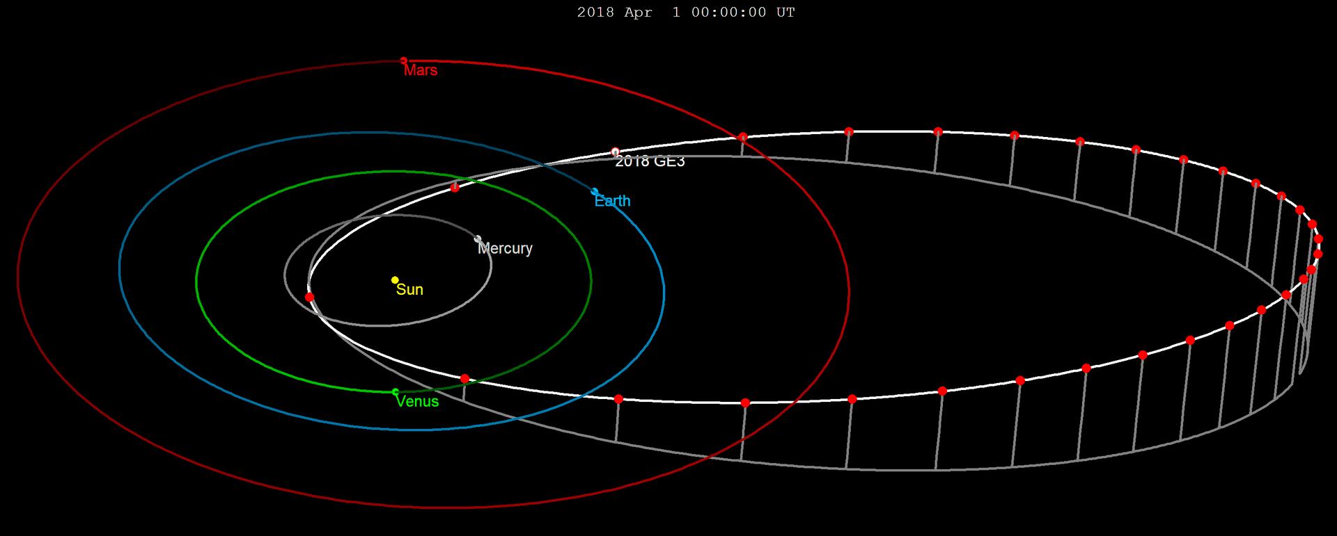 Крупный астероид неожиданно пролетел вблизи Земли
