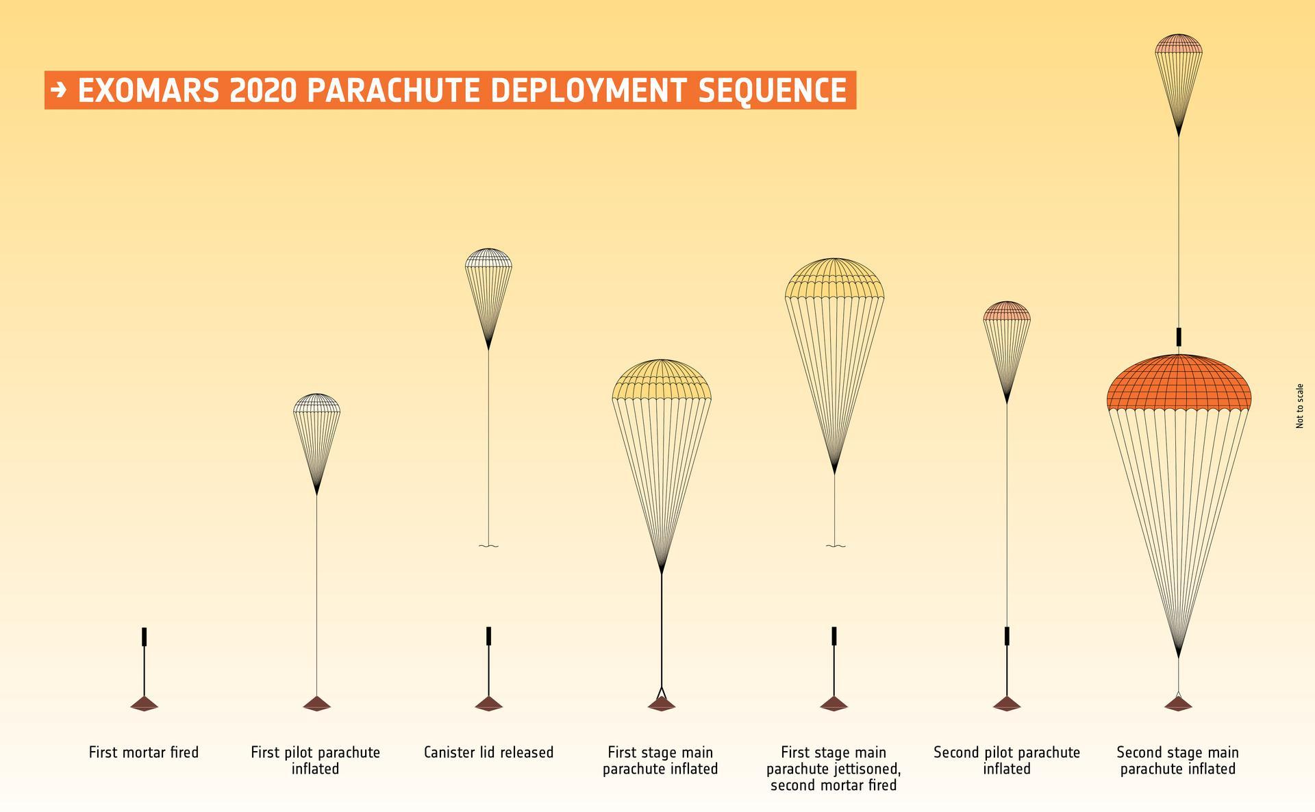 ESA попросила помощи у NASA в доработке парашютов ExoMars