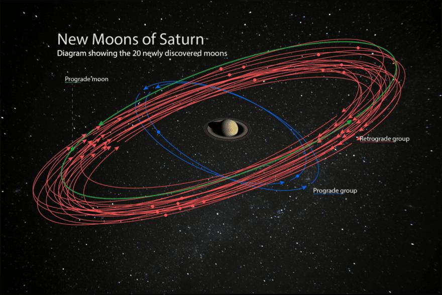 PR_NEW-SATURN-moons-orbit_ForScott-880x5